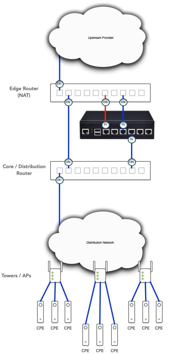 Preseem Topology Pre-OSPF